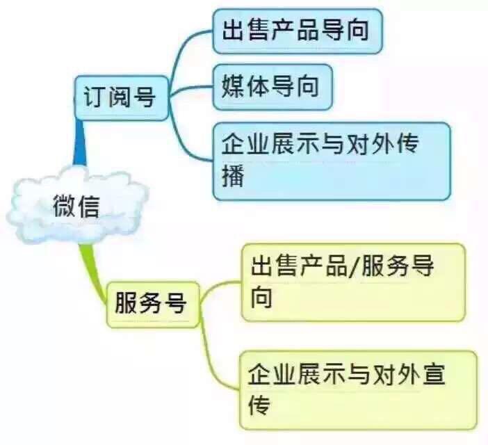 微信运营1